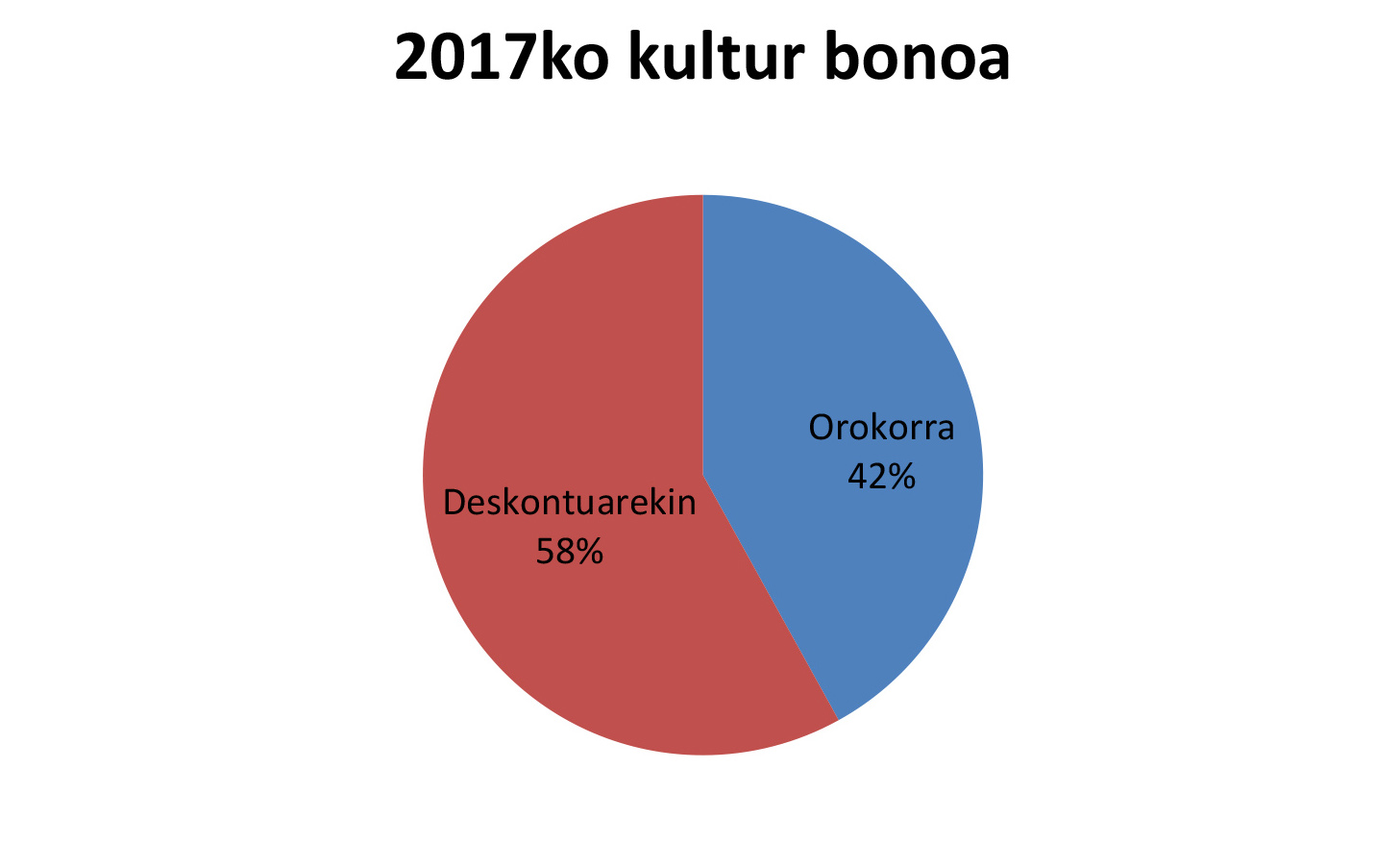 2017ko Kultur bonoak agortu dira